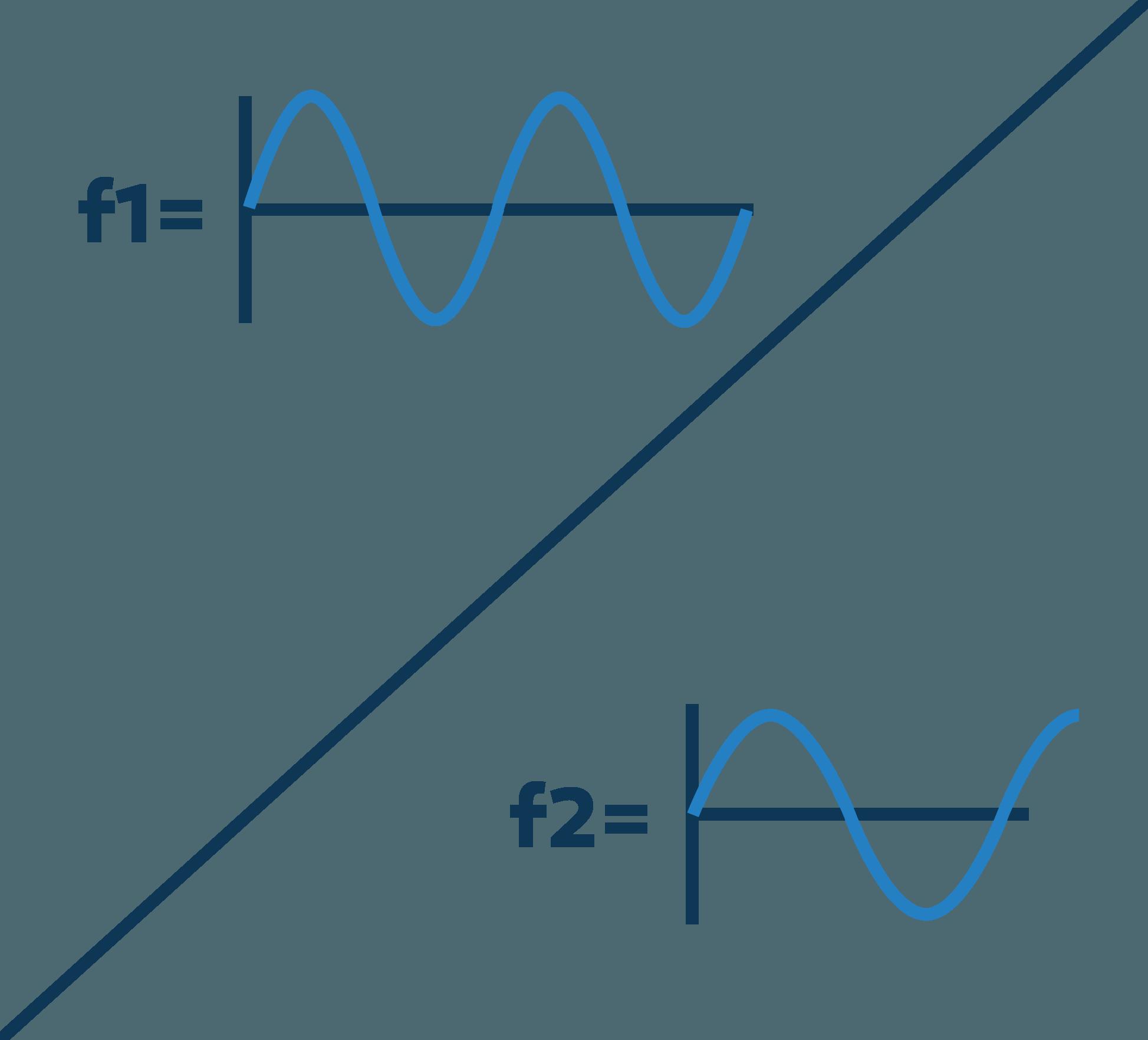 Frequenzumrichter von AC-Motoren
